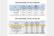 """아고다·부킹닷컴·트립닷컴, 소비자 불만↑ """"환불 거부·과다 수수료 요구"""""""