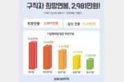 구직자 희망 연봉 2981만원… 대기업 3455만원 vs 중기 2705만원