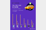 5월 지도·택시·내비앱 1위 '네이버 지도'…사용시간은 티맵이 우위