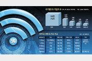 5G 가입자수 세계 1위… '꿈의 속도' 밑거름 28GHz 구축은 먼길
