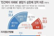 민간택지 분양가 상한제 찬성 55% vs 반대 23%