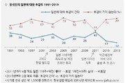 """국민 77% """"日, 호감 안 간다""""…2005년 이후 반일감정 '최악'"""