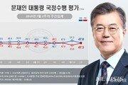 文대통령 국정지지율 긍정 47.8%, 부정 47.3%…日수출규제·최저임금 등 영향