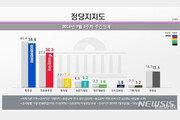 민주 38.6%, 한국 30.3%…日수출규제에 중도층 지지세 이동