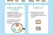 '음이온 장판' 사라진다…생활방사선법 16일부터 시행