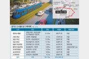 경기도 트램 열풍… 10여개 노선 추진