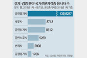 """""""공인회계사 시험 등 출제진 편중"""" 시끌"""