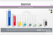 정당 지지율 민주 42.2%-한국 27.1%…격차 큰 폭 확대