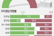 자사고·특목고 폐지 국민여론…찬성 51% vs 반대 37.4%