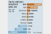 """日수출규제에도 외국인 """"韓 반도체株 사자""""… 이달 1조 순매수"""
