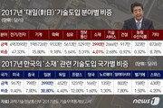 """日 화이트리스트 韓 배제하면 공멸…경제5단체 """"철회 공식 요구"""""""