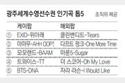 경기장 차트 1위는 EXID '위아래'… 마마무-BTS 노래 분위기 달궈