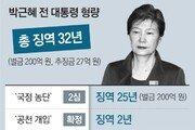박근혜 '국정원 특활비' 2심서 1년 줄어 징역 5년… 총 32년