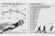 """""""9시 땡하면 회식 끝""""… 노래방 30년 전성기 저문다"""