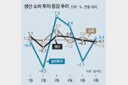 생산-소비 동반 부진… '경제체력 약화' 커지는 우려