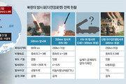 北미사일 분석도 눈치보는 軍… 대북 방어능력은 언제 키우나[인사이드&인사이트]