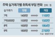 7억5000만원 초과~9억 집 취득세 오른다