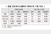 """""""뿌린만큼 거둔다""""…韓日 소재업체 연구개발비 40배 차이"""