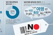 식지 않는 일본 제품 불매운동 열기[윤희웅의 SNS민심]