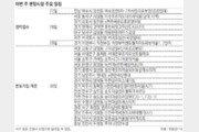 [부동산 캘린더]전국 7036채 분양… 본보기집 16곳 열어