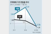 """감정원 """"집값 더 내려 올해 1.4% 떨어질것… 전세는 2.6% 하락"""""""