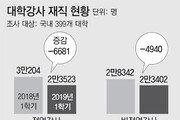 '해고 부르는 강사법' 현실로… 지난 학기 7834명 강단 떠났다