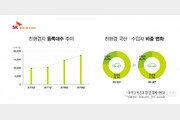 SK엔카닷컴, 친환경차 중고차 시장서도 쾌속 질주