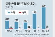 유턴기업, 美 5년간 2410곳 돌아올때 韓 52개 그쳤다
