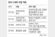 SK, 의약품 생산 통합법인 'SK팜테코' 세운다