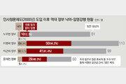 국회 동의 없이 임명강행 비율, 文정부 48% '역대 정권중 최고'