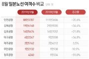 8월 韓日 항공 여객 22% 감소…무안·제주공항은 늘어