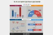 조국 법무부장관 임명, 반대 51.5% vs 찬성 46.1%