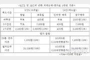'헷갈리는 열차 반환위약금'…KTX-SRT 기준 달라 혼선