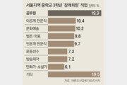 """서울 중3 40%가 """"장래희망 없다"""""""