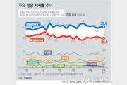 민주, 지지층 결집에 지지율 상승 39.8%…한국 28.5%