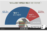 대입 제도 국민여론…'정시가 바람직' 63.2%, '수시'는 22.5%