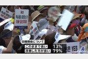 """일본인 79% """"한일관계 개선해야""""…아베 지지율 3.1%p↓"""