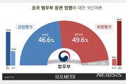 조국 법무장관 임명, 잘못했다 50% vs 잘했다 47% '팽팽'