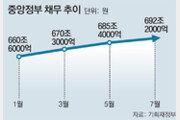 1~7월 세수 8000억 줄어… 국가채무 700조 육박