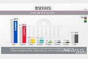 '조국 임명 이후' 민주당 지지율 39.5%…한국당도 30%대로↑