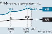 서울서 내집마련, 저소득층 48.7년 걸려… 상위 20%는 6.9년 소요