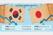 한국경제 지금 디플레이션인가요
