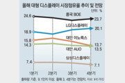 """LCD 패널 값, 현금원가보다 낮아져 만들수록 손해… 한국업체 대폭 감산"""