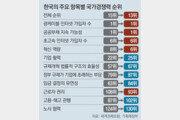 한국 노사협력 경쟁력 141개국중 130위