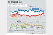 민주 37.5%, 한국 34.1% 지지율 격차 축소…중도층서 첫 역전