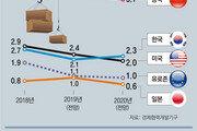 """""""세계경제 동반 부진"""" 잇단 경고… 교역량 줄어 한국 타격 우려"""