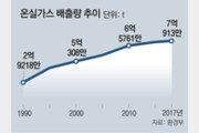2017년 한국의 온실가스 배출량 7억 t 넘겼다