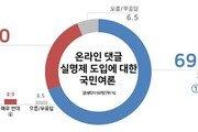 자살 부른 댓글…실명제 도입에 찬성 69.5% vs 반대 24.0%