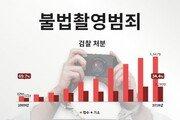 10년 새 '몰카범' 829→6842명 8배 폭증…절반이 학생·회사원