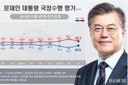 文대통령 지지율 45% 회복…민주 39.8%·한국 34.3%
